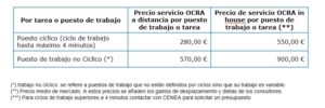 precios ocra checklist a distancia cenea