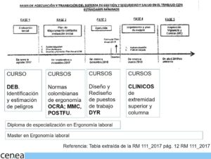 cursos ergonomia laboral ocupacional colombia_