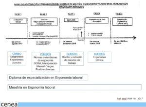 cursos ergonomia laboral ocupacional colombia