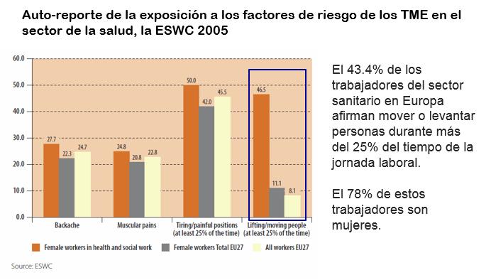 riesgos laborales ergonomicos sector salud